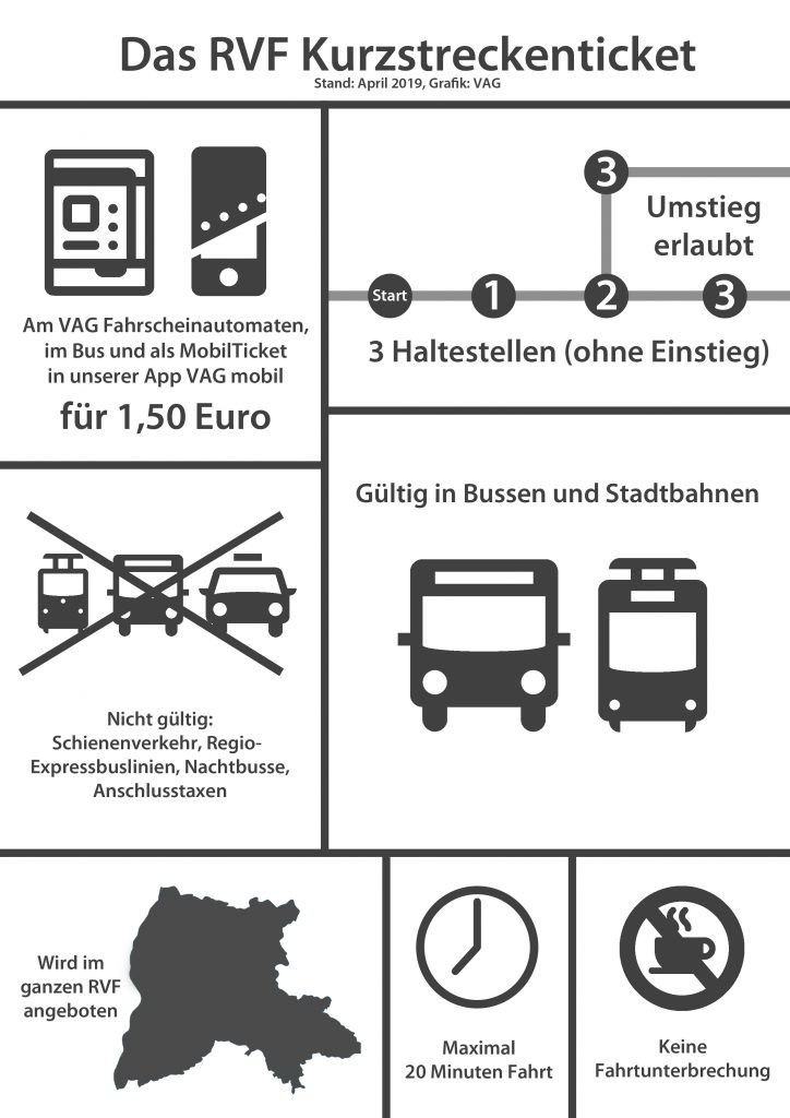 Infografik Kurzstreckenticket
